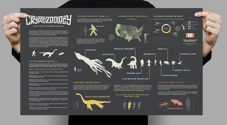 Apa itu Crytozoology?